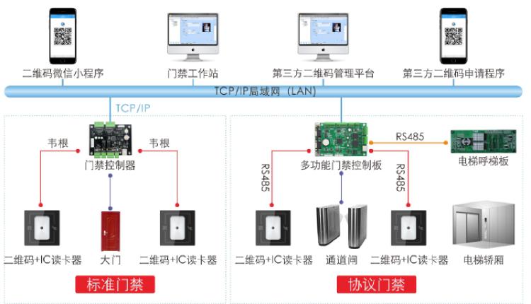 【R7-QR】二维码门禁读卡器-联网图