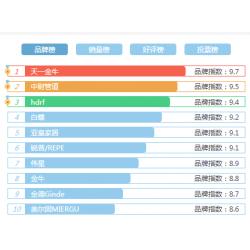 2020年Ppr管什么牌子好?PPR管十大品牌排行榜